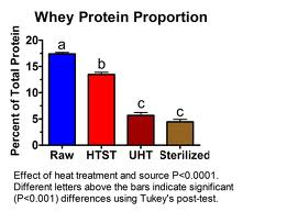 whey protein chart