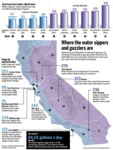 WATERUSE gallons 020914