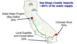 San-Diego-County-Water-Supply