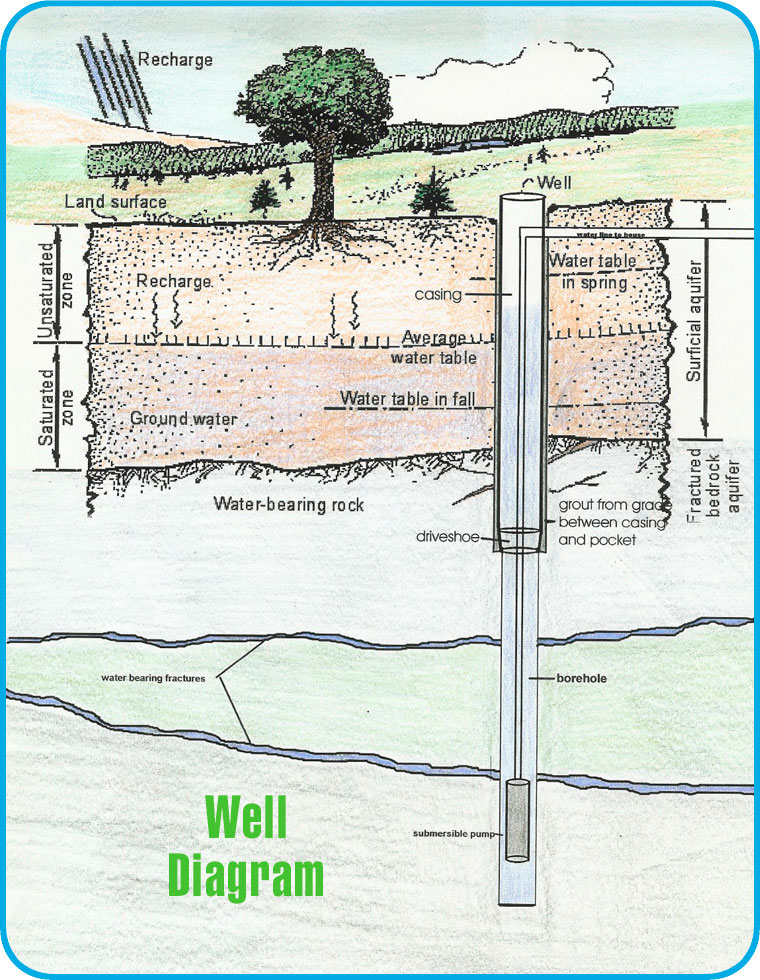 Water drilling ruminations