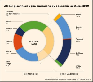 Greenhouse-gas-emissions-by-economic-sector-IPCC